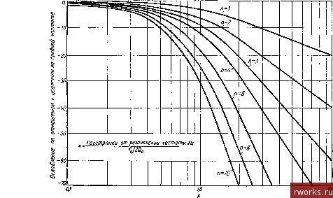 2 Определяют отношение общей полосы пропускания к произведению усиления на полосу для одного каскада.